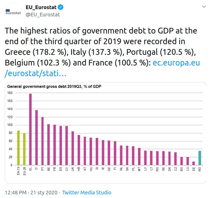 Twitter @EU_Eurostat